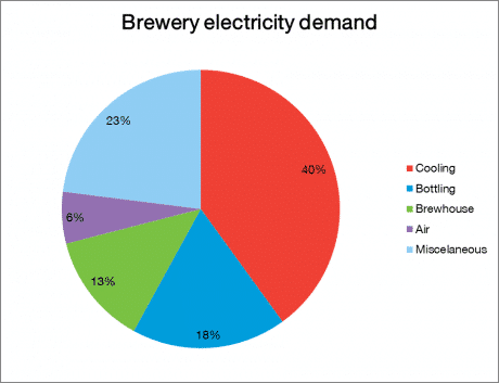 BreweryElectricityDemand
