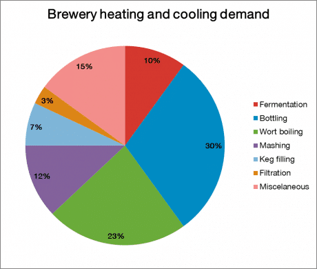 BreweryHeatingCoolingDemand