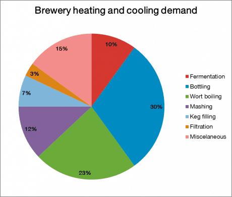 BreweryHeatingCoolingDemand