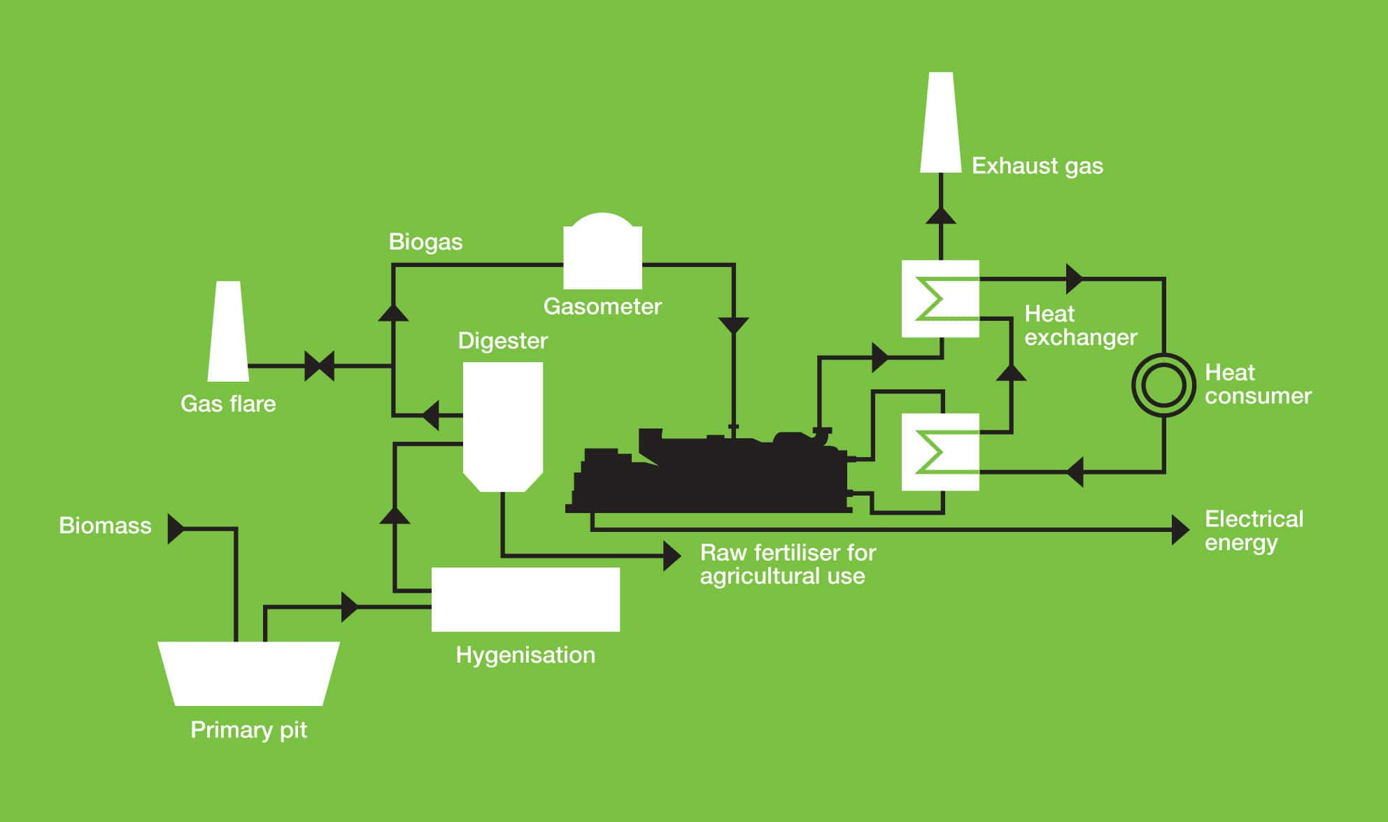 Biogas | CHP | Cogeneration | Combined heat and power