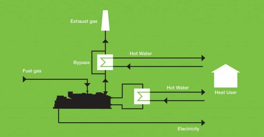 Biogas From Waste Biogas Chp Biogas Cogeneration