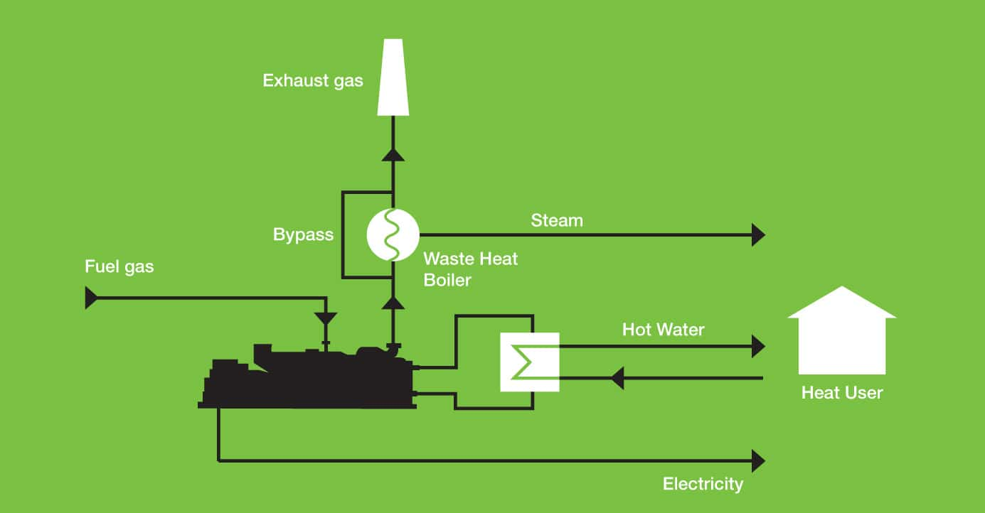 biogas engine cogeneration chp schematic with boiler clarke energy