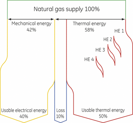 Cogeneration efficiency diagram showing energy pathways