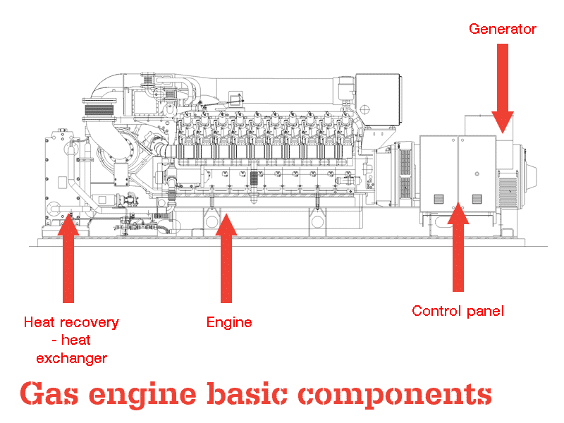 Diagram of a gas fuelled reciprocating engine showing engine, generator, heat exchangers and control systems