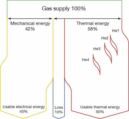 Gas engine energy balance depicting the conversion of energy within fuel to electrical and thermal power