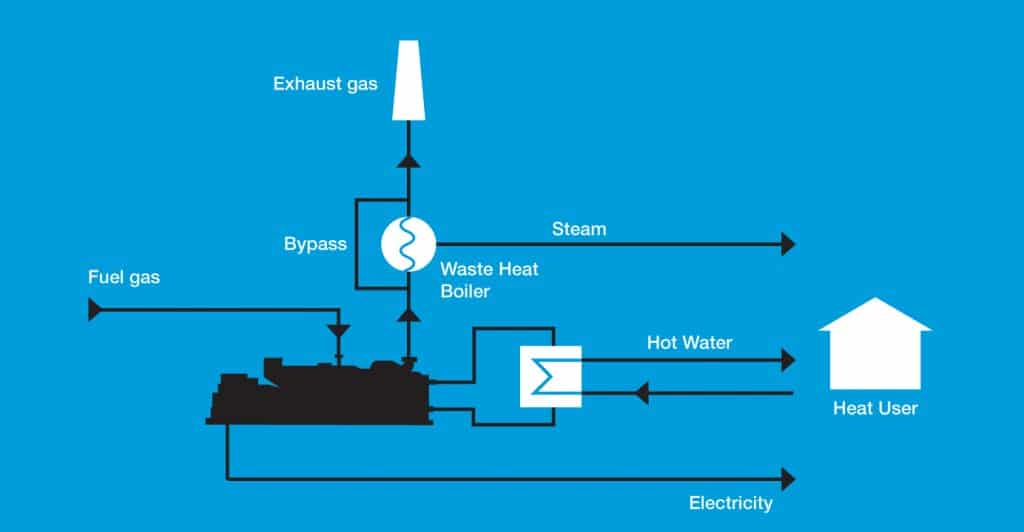 Industrial CHP schematic with steam boiler
