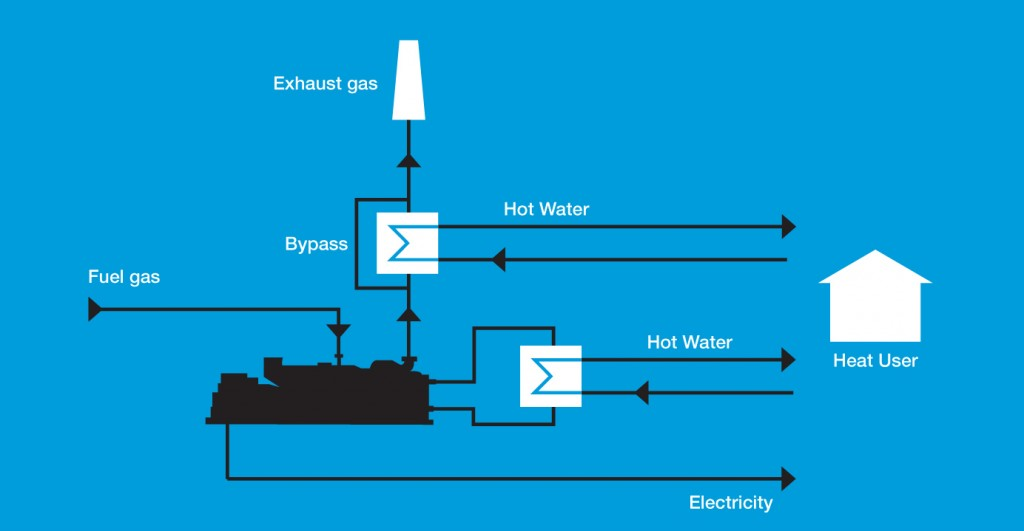 CHP schematic for distributed energy
